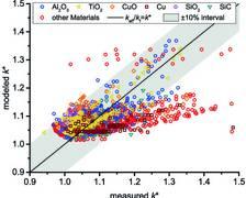 Das Bild zeigt, wie stark die experimentellen Daten von der statistischen (schwarzen) Ideallinie abweichen. Der graue Bereich markiert eine 10-prozentige Abweichung in jede Richtung.