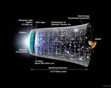 Die Expansion des Universum in den verschiedenen Entwicklungsstadien vom Urknall bis heute. Quelle: NASA / WMAP Science Team